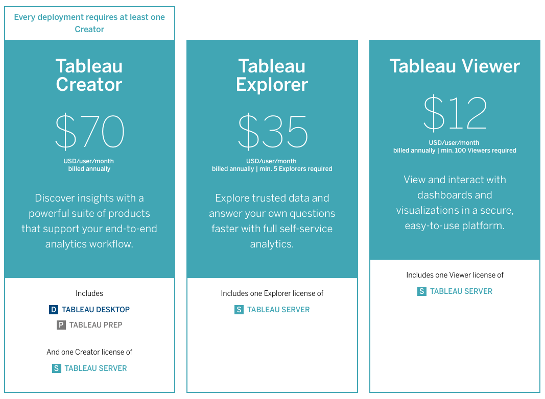 How to choose between Power BI and Tableau | eAlchemy